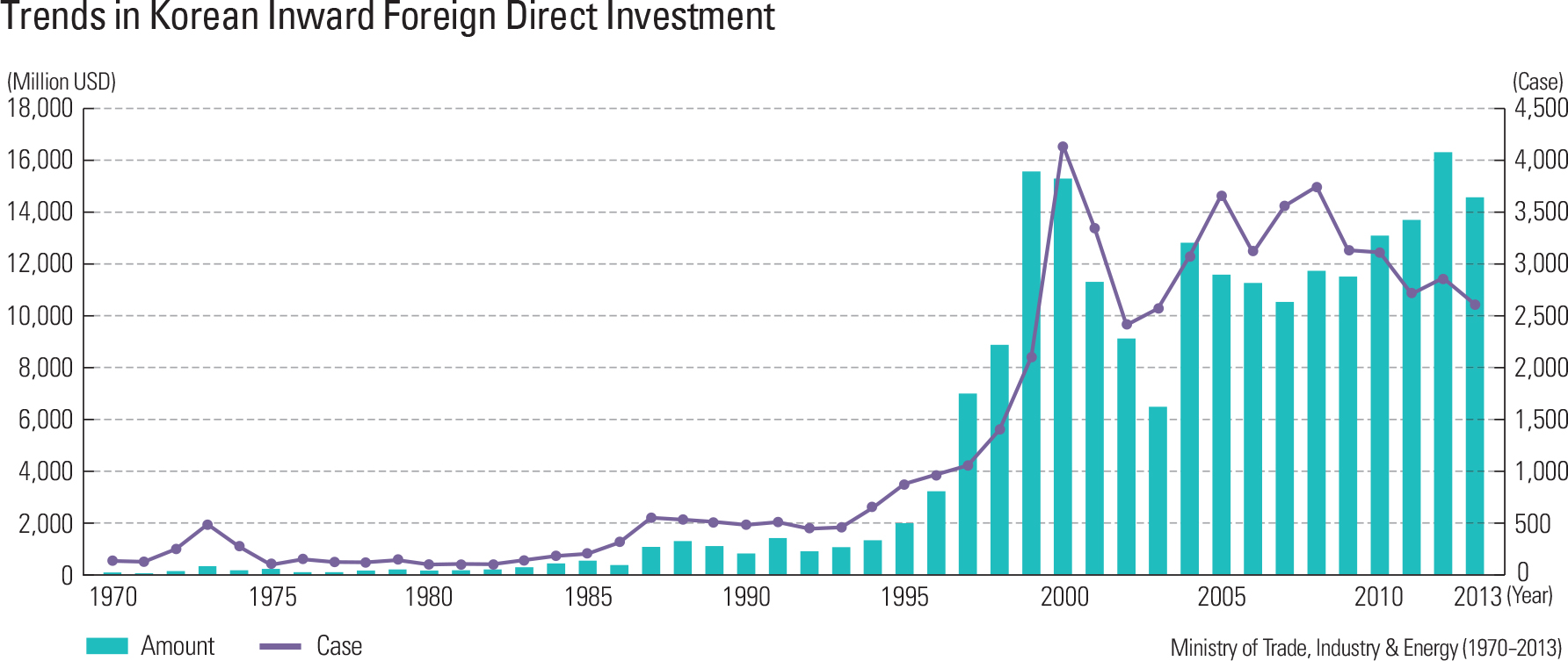 Trends in Korean Inward Foreign Direct Investment