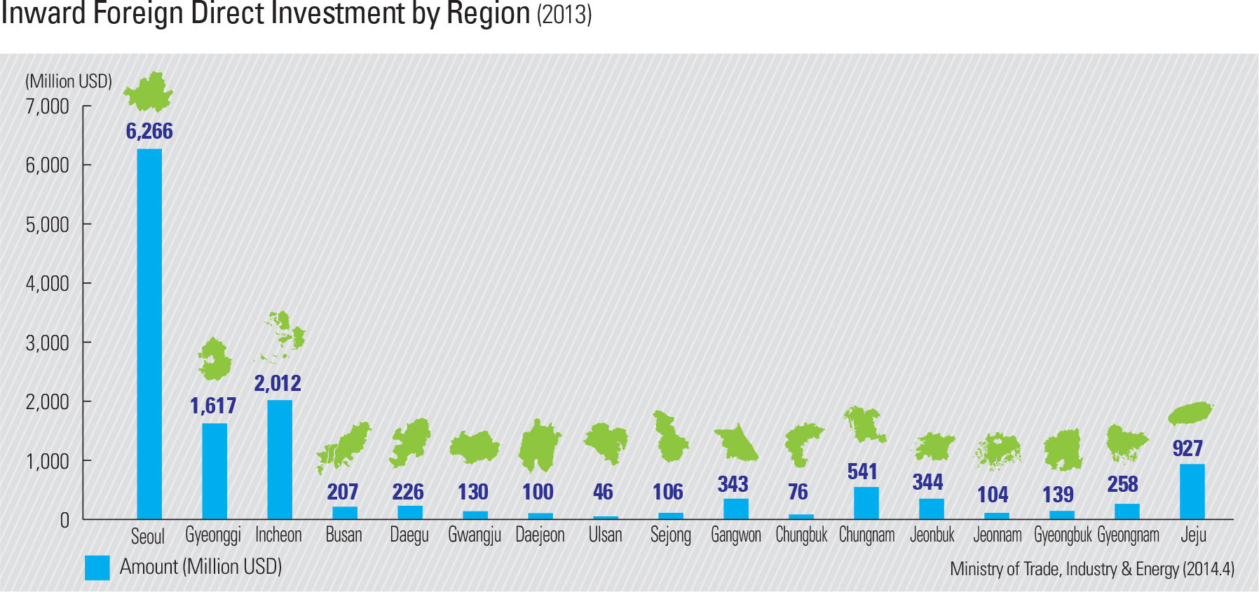 Inward Foreign Direct Investment by Region