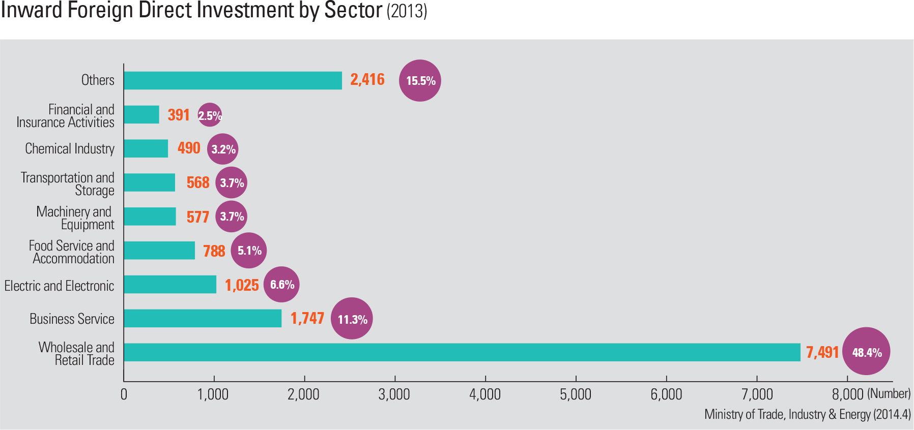 Inward Foreign Direct Investment by Sector
