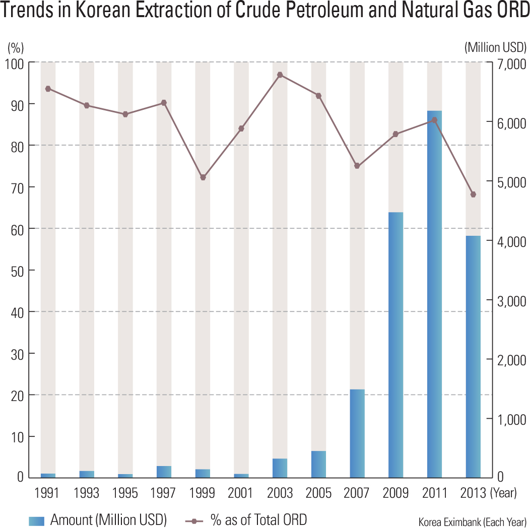 Trends in Korean Extraction of Crude Petroleum and Natural Gas ORD