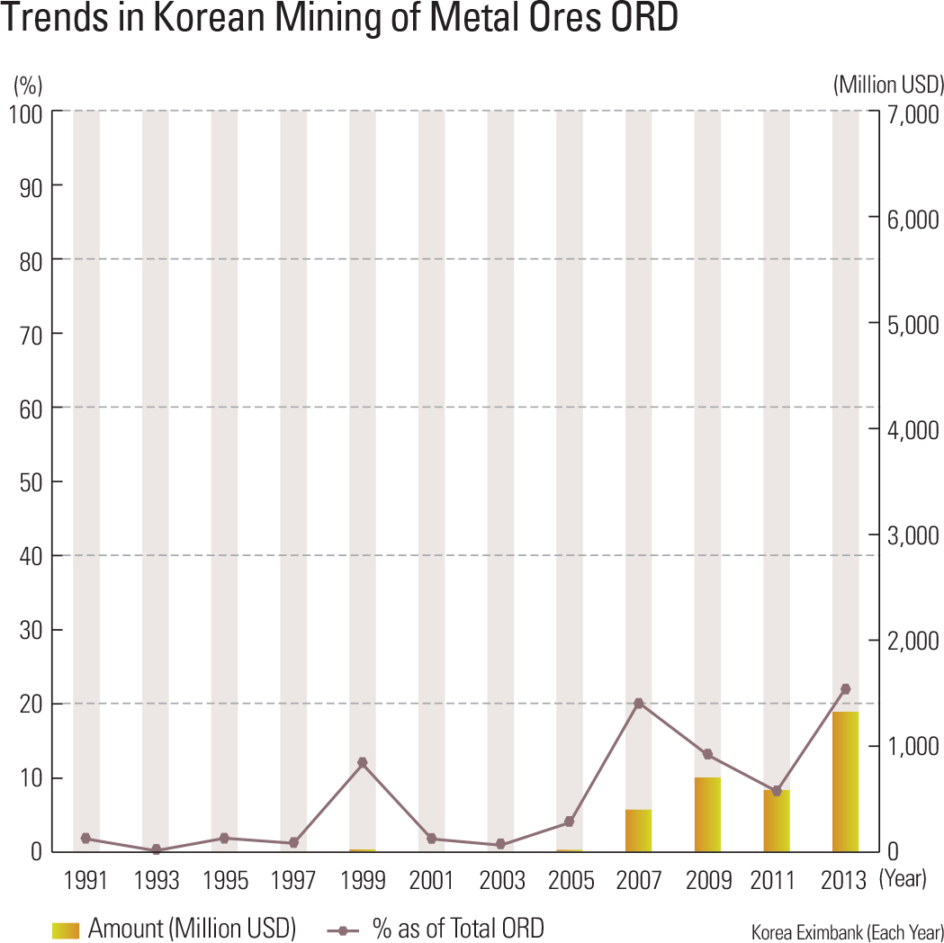 Trends in Korean Mining of Metal Ores ORD