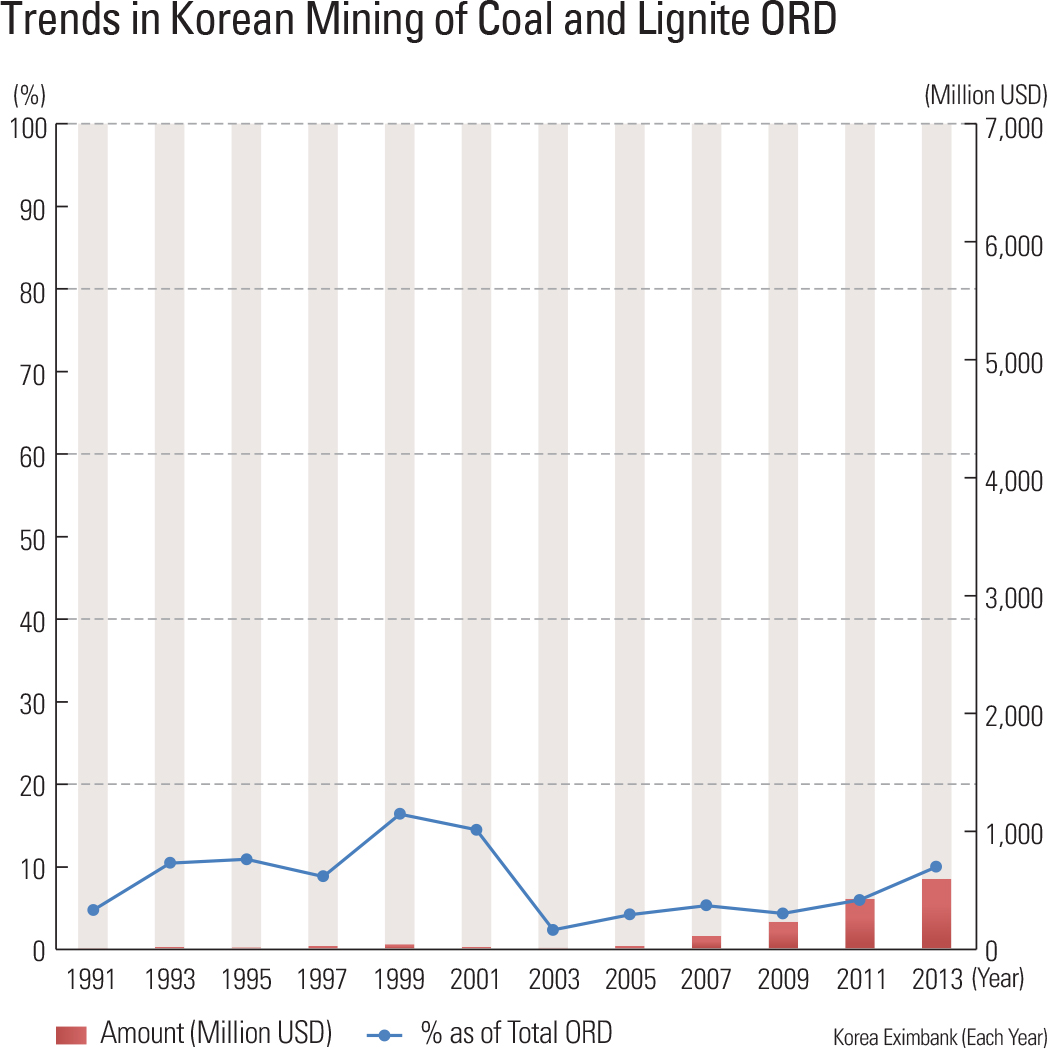 Trends in Korean Mining of Coal and Lignite ORD