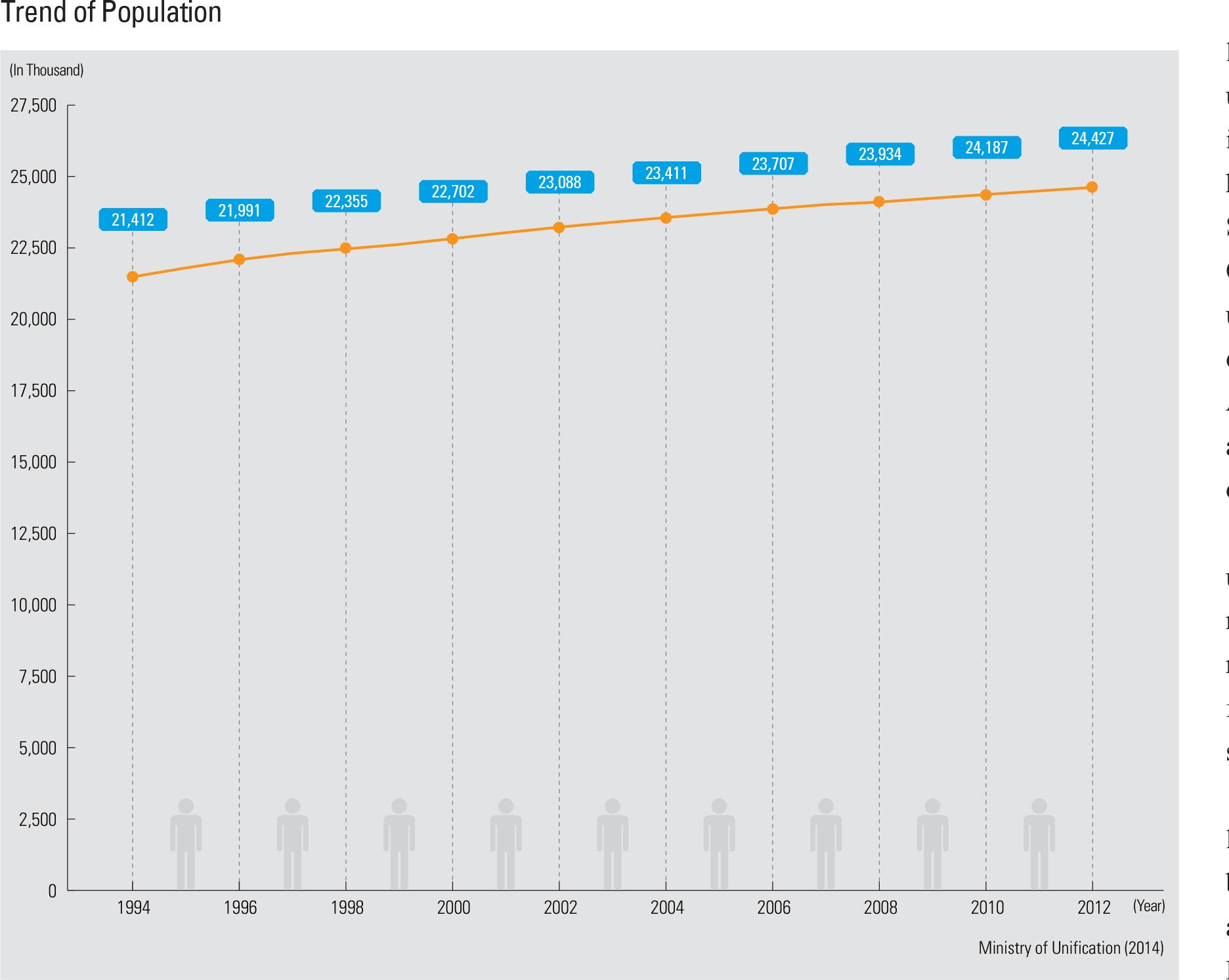 Trend of Population