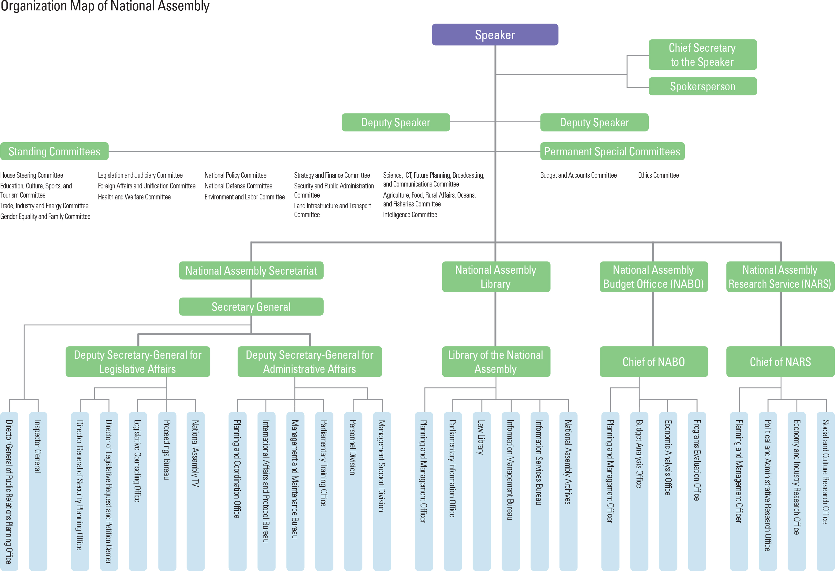 """Organization Map of National Assembly<p class=""""oz_zoom"""" zimg=""""http://imagedata.cafe24.com/us_1/us1_52-1_2.jpg""""><span style=""""font-family:Nanum Myeongjo;""""><span style=""""font-size:18px;""""><span class=""""label label-danger"""">UPDATE DATA</span></span></p>"""