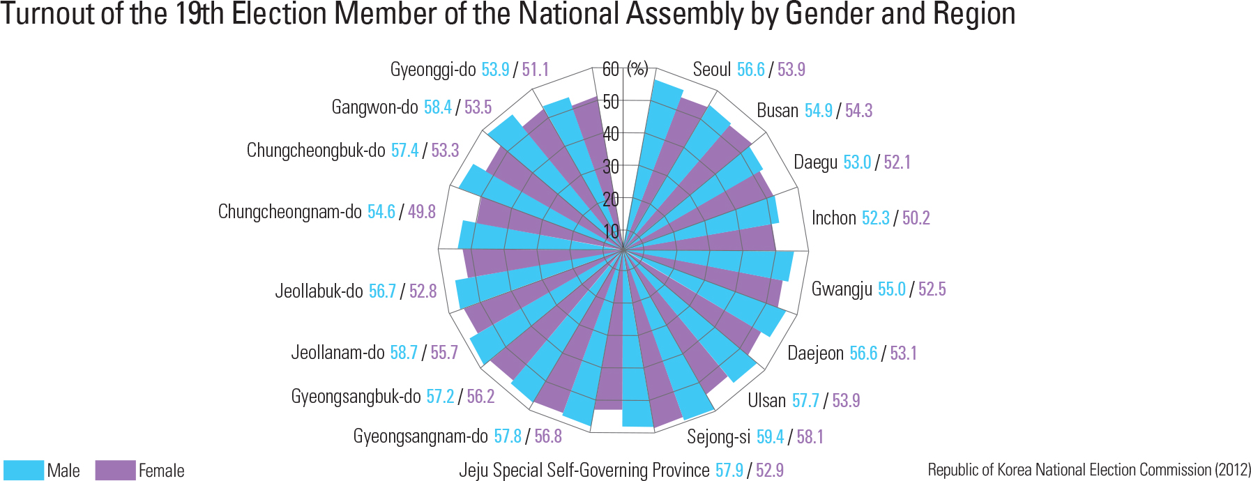 Turnout of the 19th Election Member of the National Assembly by Gender and Region