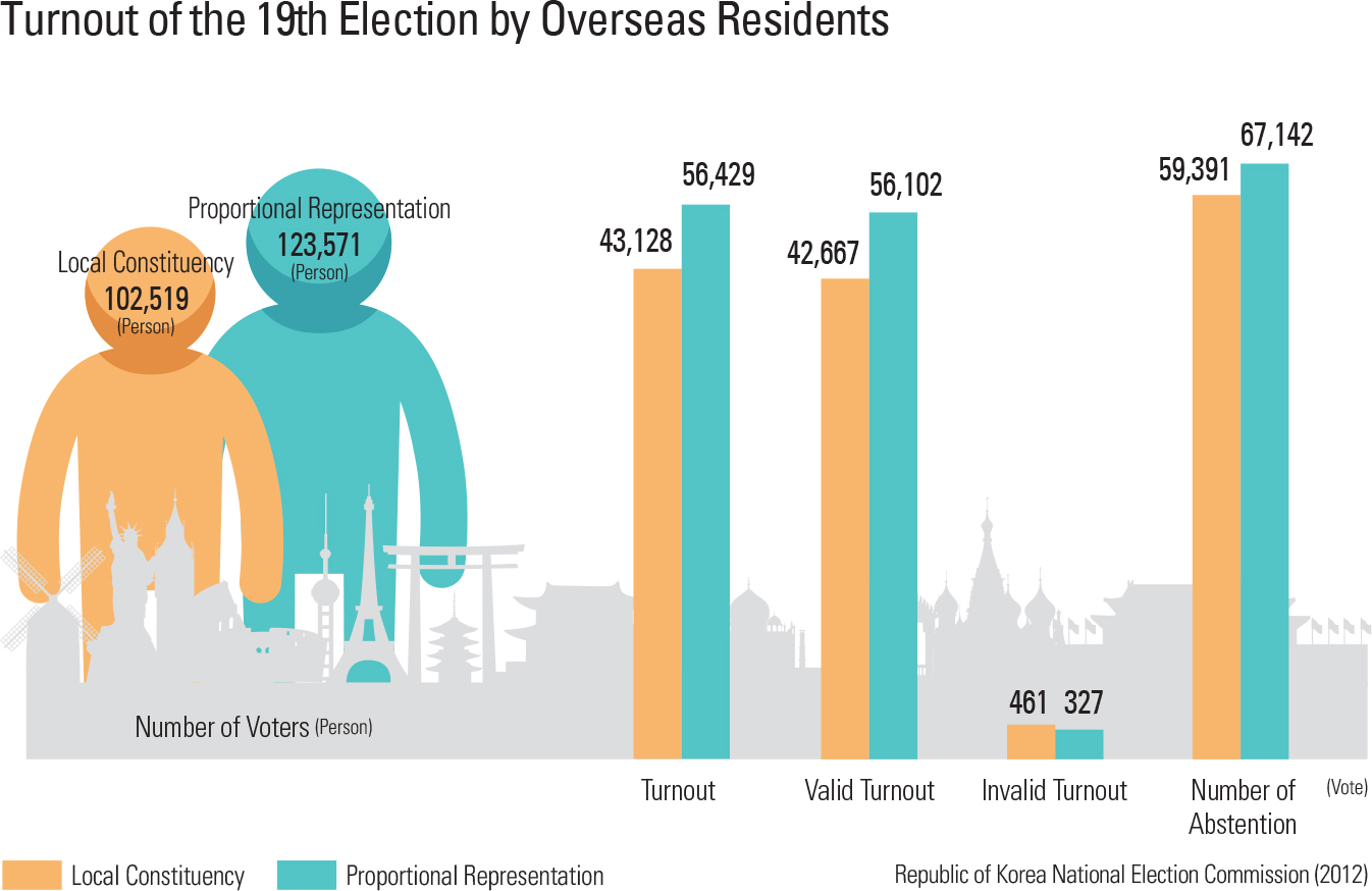 Turnout of the 19th Election by Overseas Residents