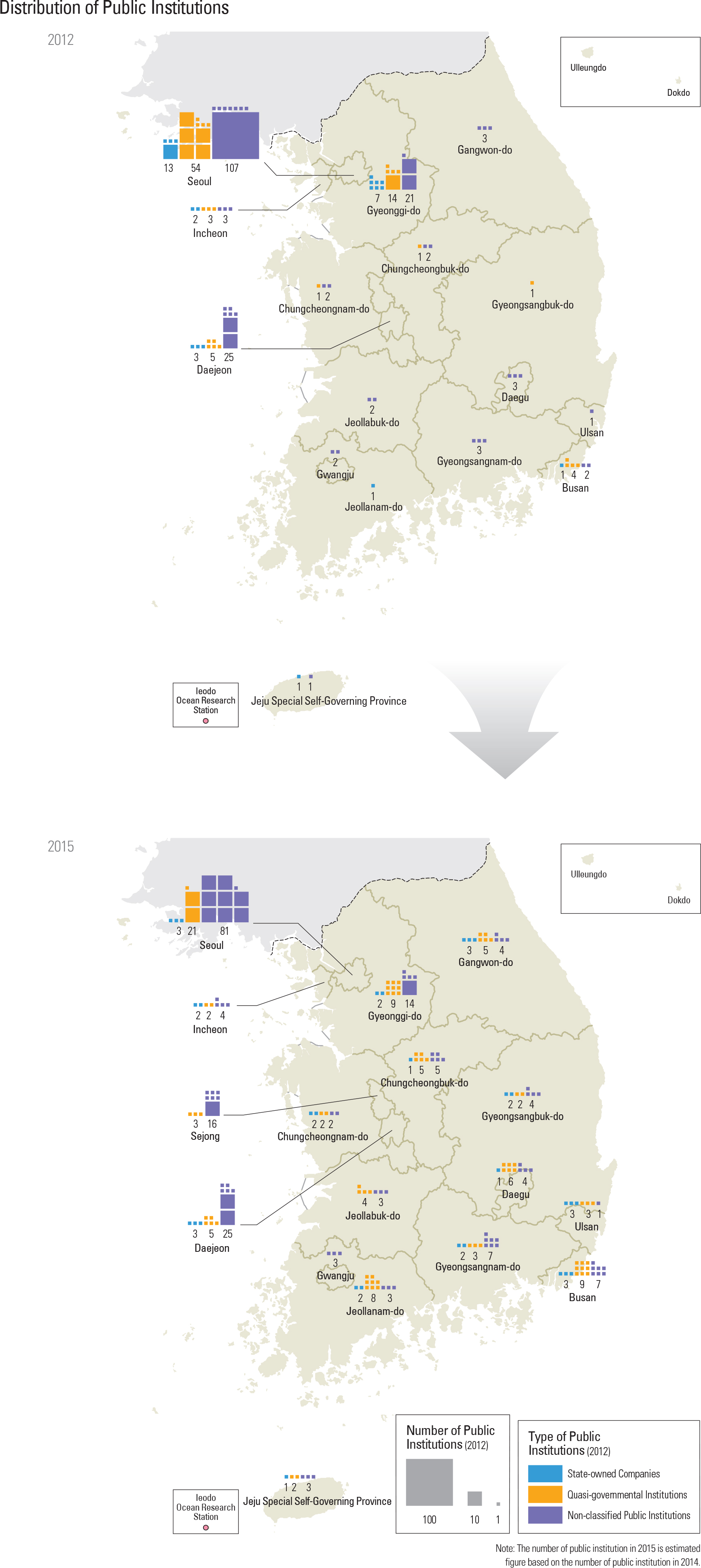 Distribution of Public Institutions