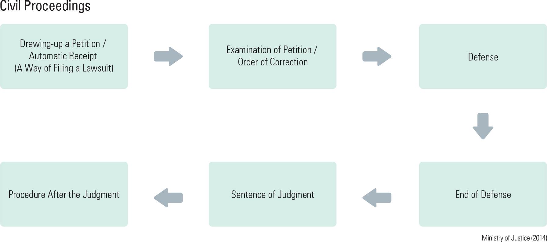 Civil Proceedings