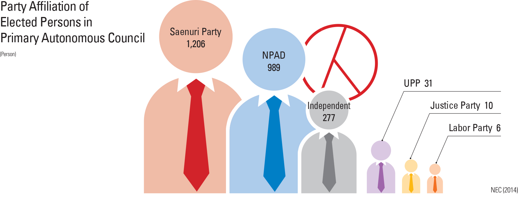 Party Affiliation of Elected Persons in Primary Autonomous Council