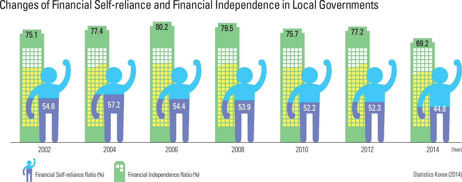 Changes of Financial Self-reliance and Financial Independence in Local Governments