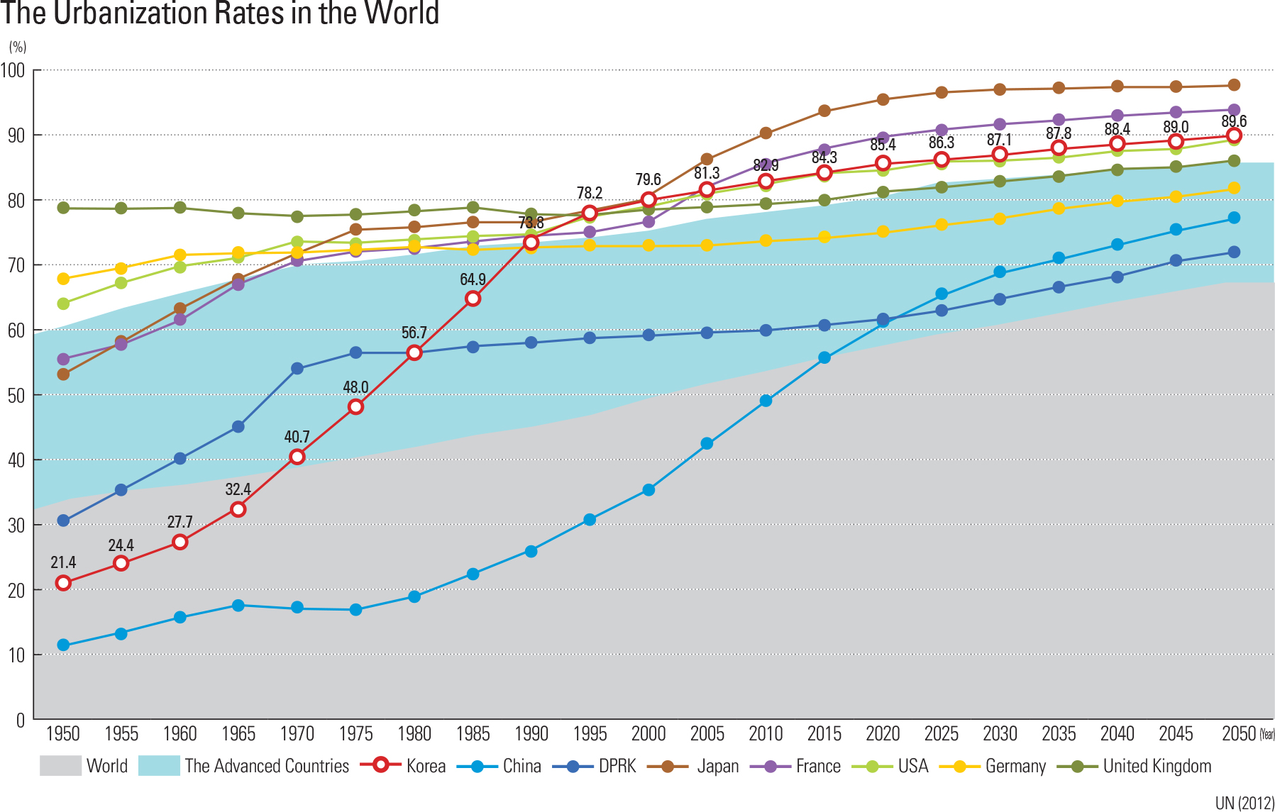 The Urbanization Rates in the World