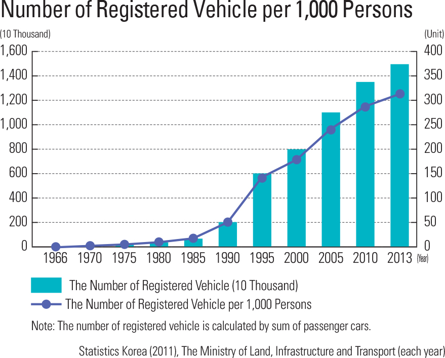"""Number of Registered Vehicle per 1,000 Persons<p class=""""oz_zoom"""" zimg=""""http://imagedata.cafe24.com/us_1/us1_70-1_2.jpg""""><span style=""""font-family:Nanum Myeongjo;""""><span style=""""font-size:18px;""""><span class=""""label label-danger"""">UPDATE DATA</span></span></p>"""