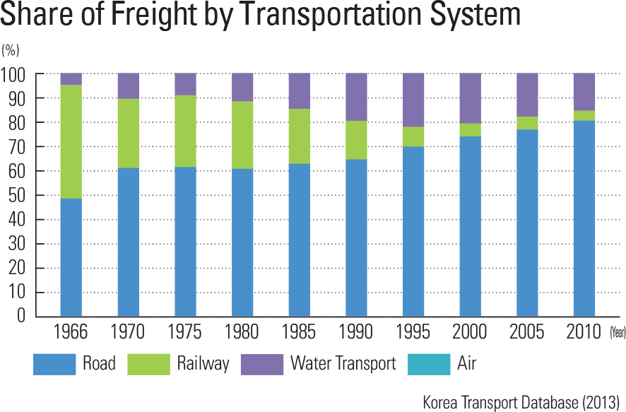 """Share of Freight by Transportation System<p class=""""oz_zoom"""" zimg=""""http://imagedata.cafe24.com/us_1/us1_70-2_2.jpg""""><span style=""""font-family:Nanum Myeongjo;""""><span style=""""font-size:18px;""""><span class=""""label label-danger"""">UPDATE DATA</span></span></p>"""