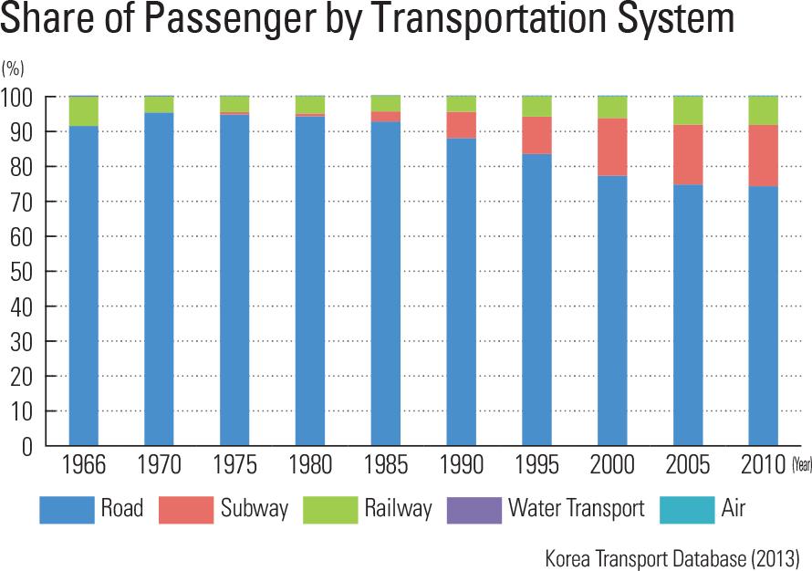 "Share of Passenger by Transportation System<p class=""oz_zoom"" zimg=""http://imagedata.cafe24.com/us_1/us1_70-3_2.jpg""><span style=""font-family:Nanum Myeongjo;""><span style=""font-size:18px;""><span class=""label label-danger"">UPDATE DATA</span></span></p>"