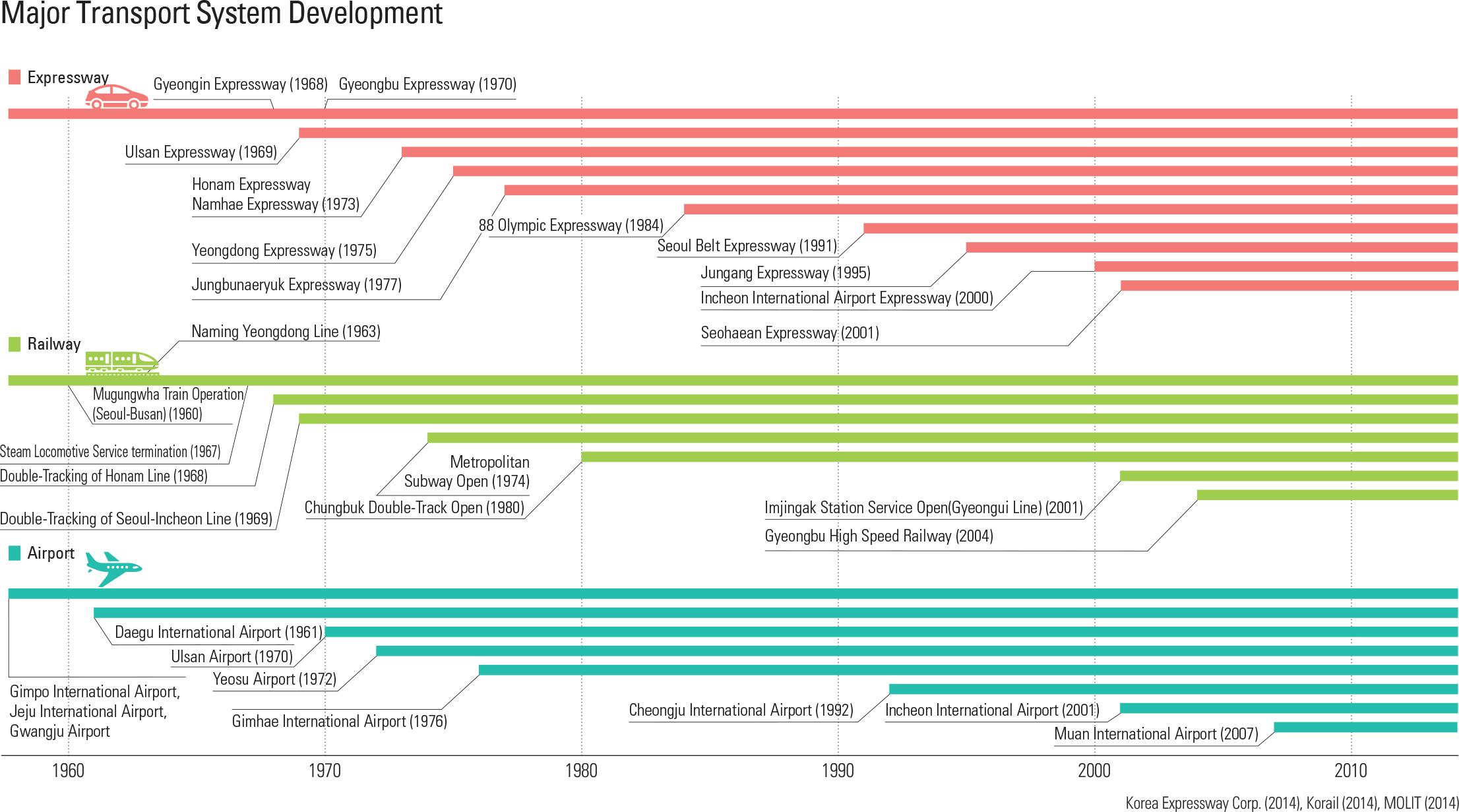 Major Transport System Development