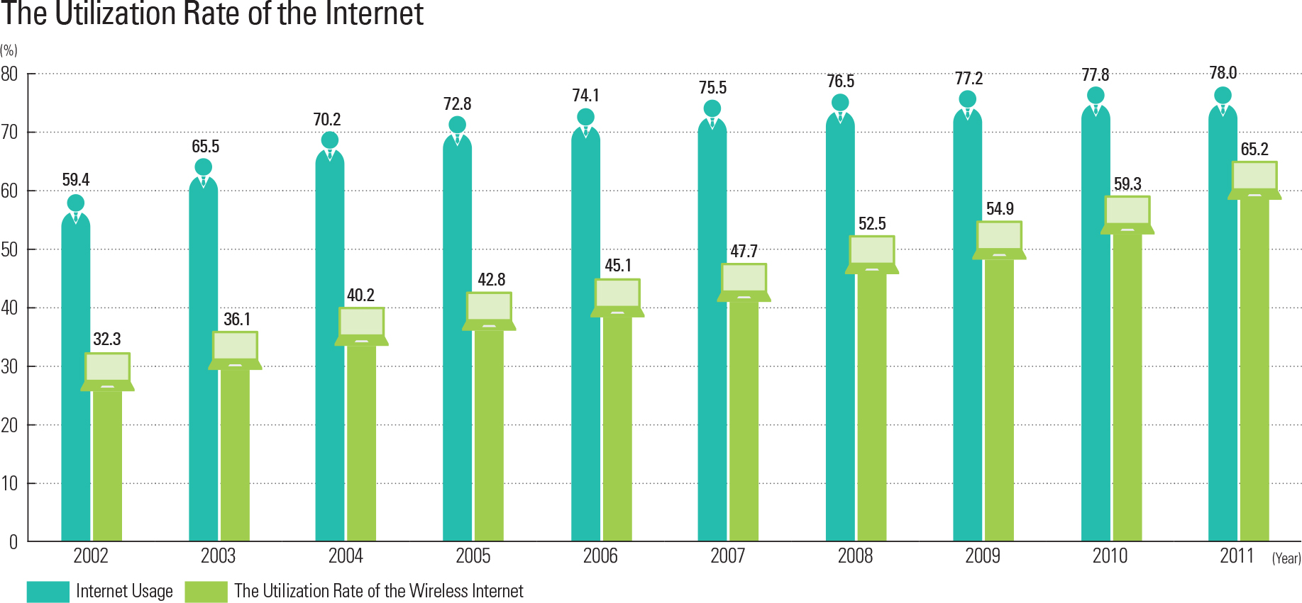 The Utilization Rate of the Internet