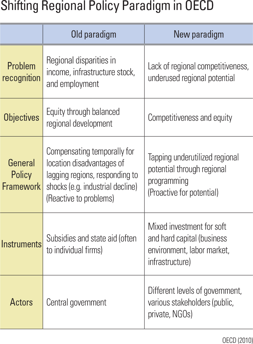 Shifting Regional Policy Paradigm in OECD