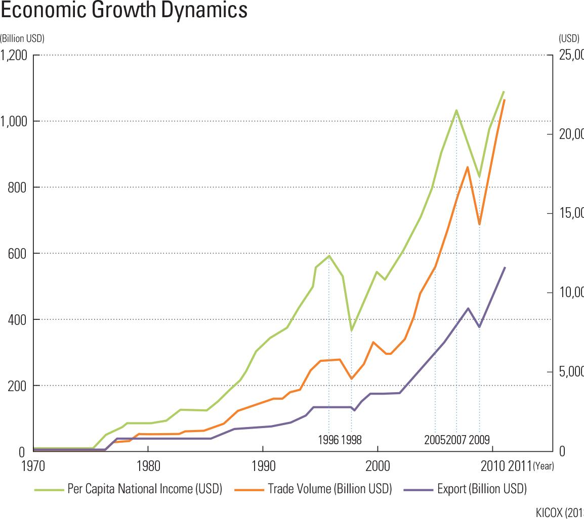 Economic Growth Dynamics