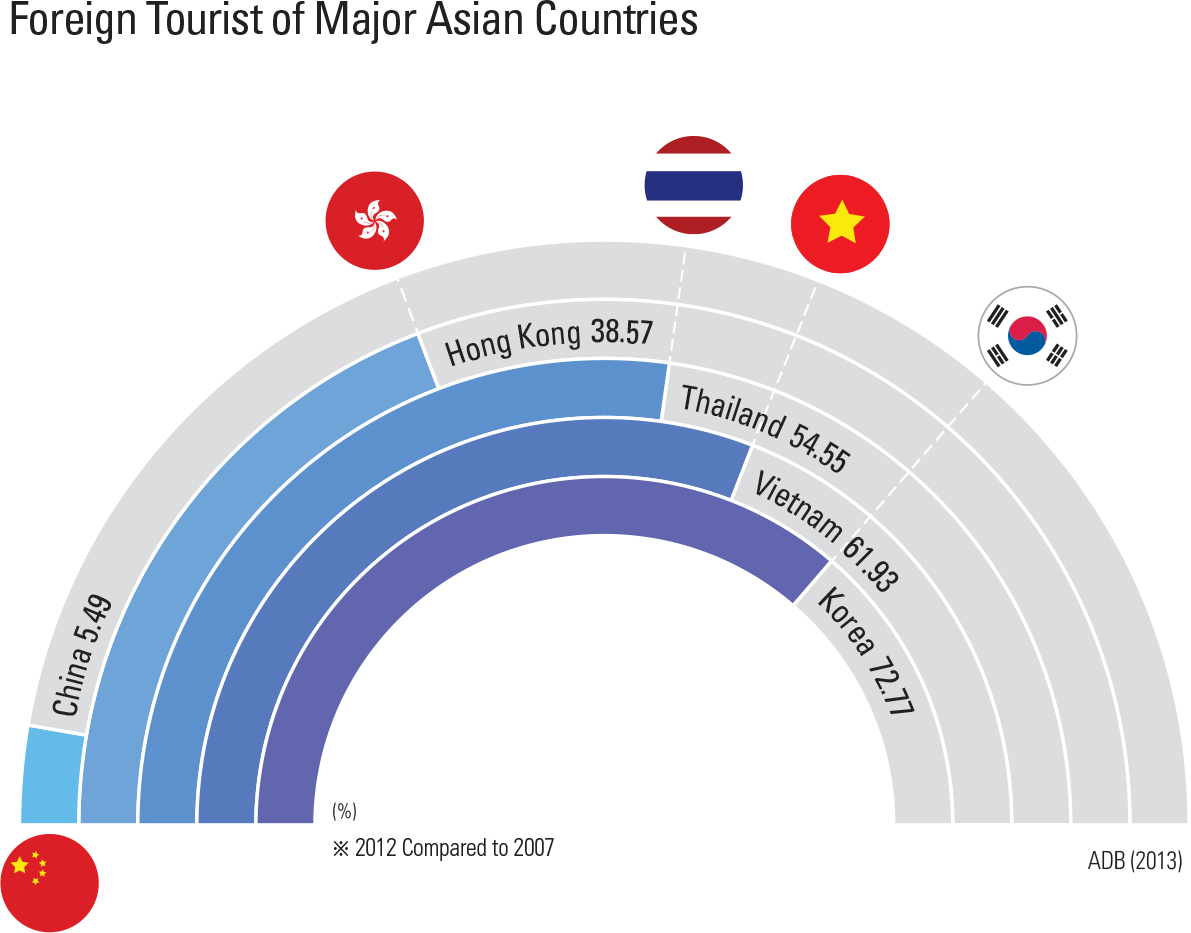 """Foreign Tourist of Major Asian Countries<p class=""""oz_zoom"""" zimg=""""http://imagedata.cafe24.com/us_1/us1_88-2_2.jpg""""><span style=""""font-family:Nanum Myeongjo;""""><span style=""""font-size:18px;""""><span class=""""label label-danger"""">UPDATE DATA</span></span></p>"""