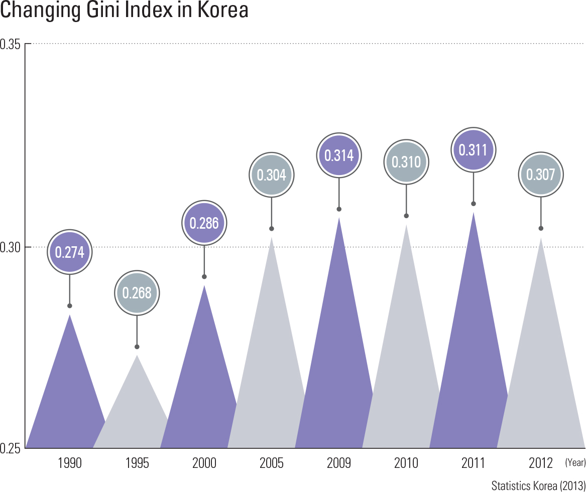"""Changing Gini Index in Korea<p class=""""oz_zoom"""" zimg=""""http://imagedata.cafe24.com/us_1/us1_88-3_2.jpg""""><span style=""""font-family:Nanum Myeongjo;""""><span style=""""font-size:18px;""""><span class=""""label label-danger"""">UPDATE DATA</span></span></p>"""