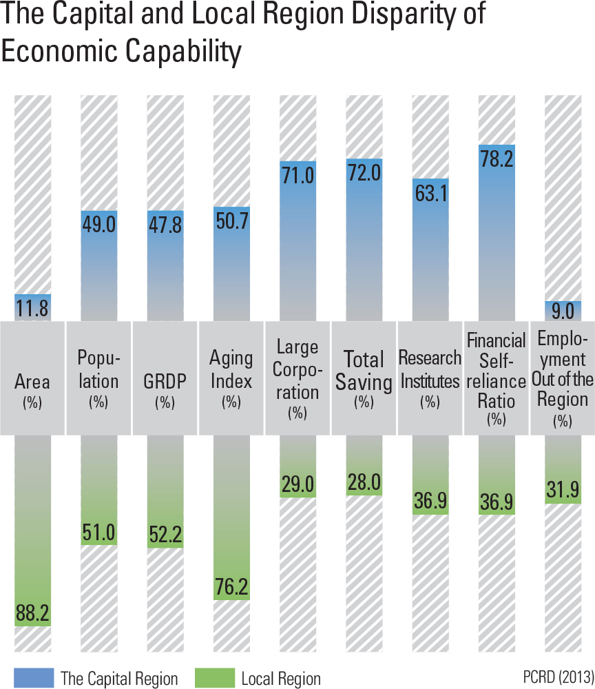 The Capital and Local Region Disparity of Economic Capability