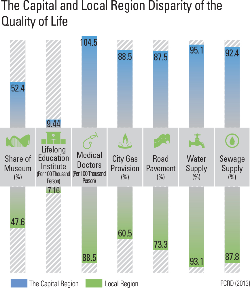 The Capital and Local Region Disparity of the Quality of Life
