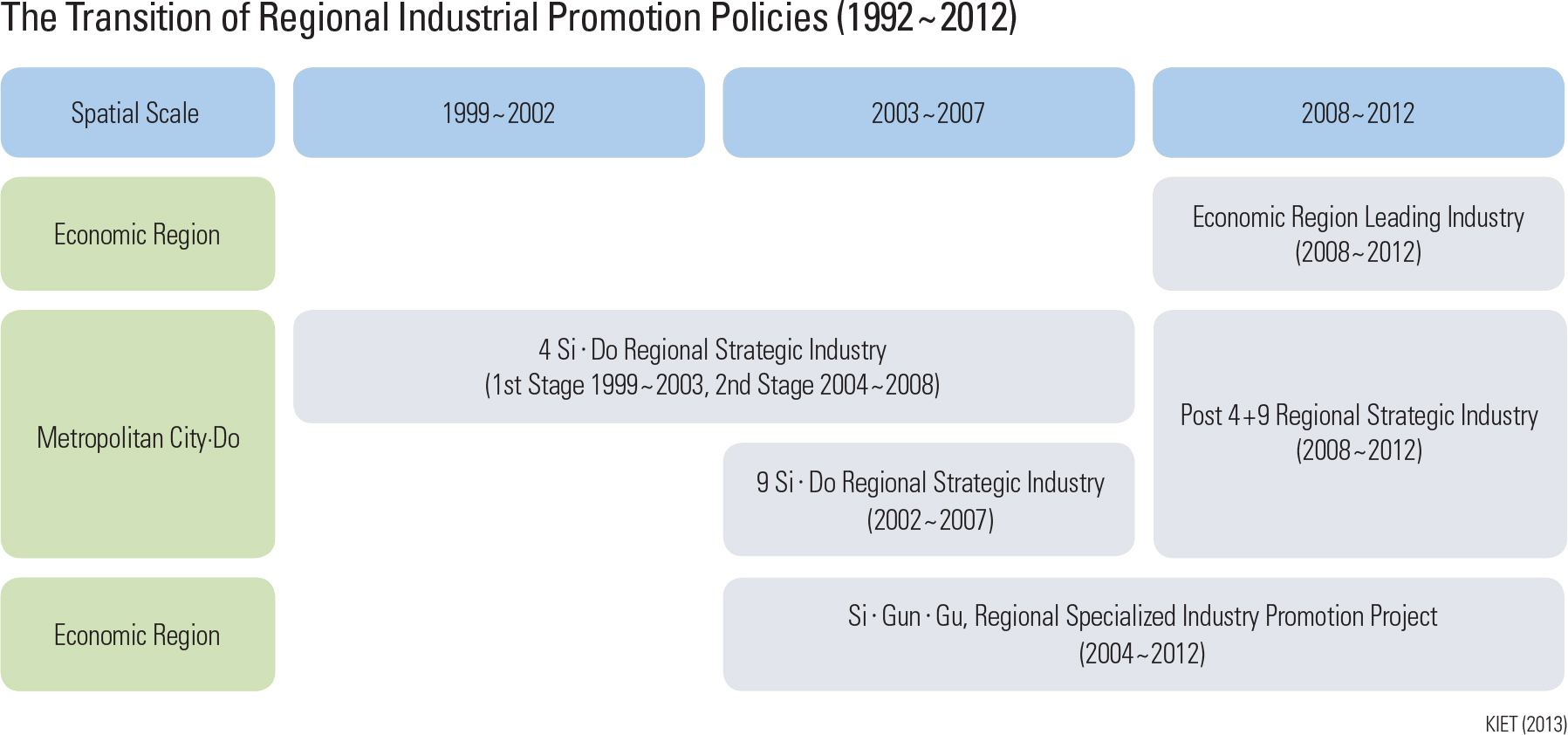 The Transition of Regional Industrial Promotion Policies