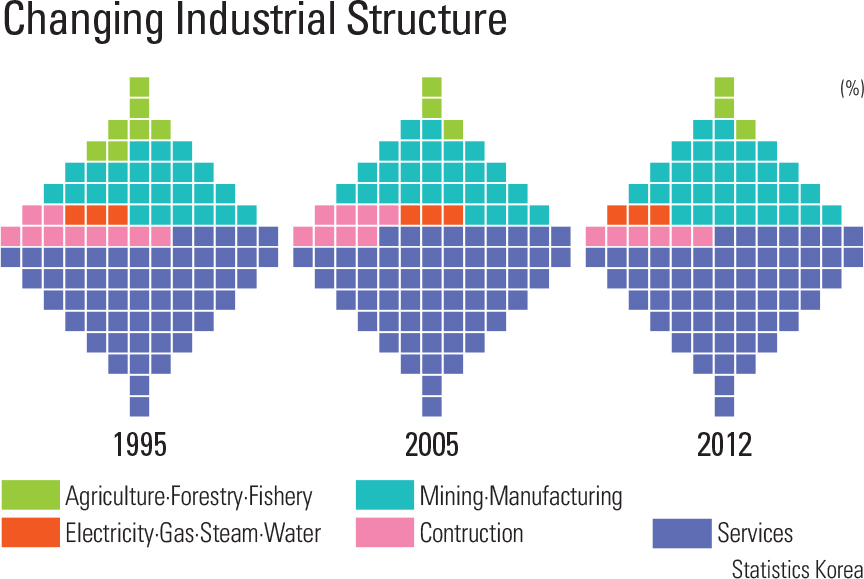 Changing Industrial Structure