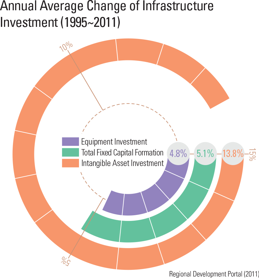 Annual Average Change of Infrastructure Investment