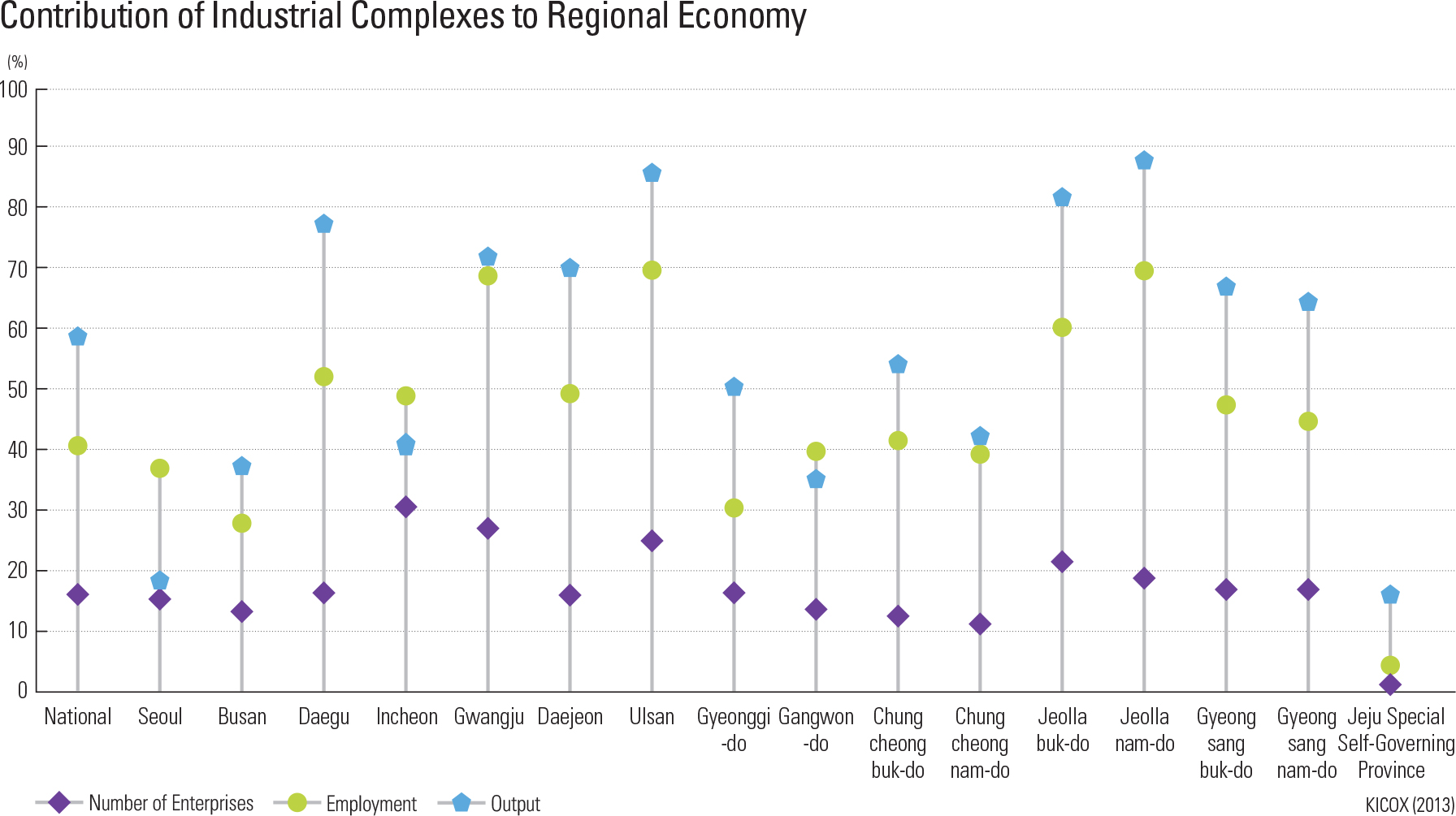 Contribution of Industrial Complexes to Regional Economy
