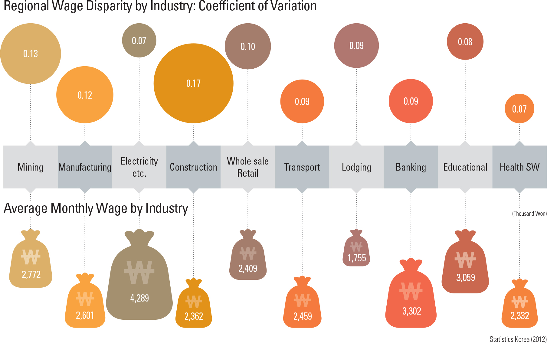 Regional Wage Disparity by Industry: Coefficient of Variation