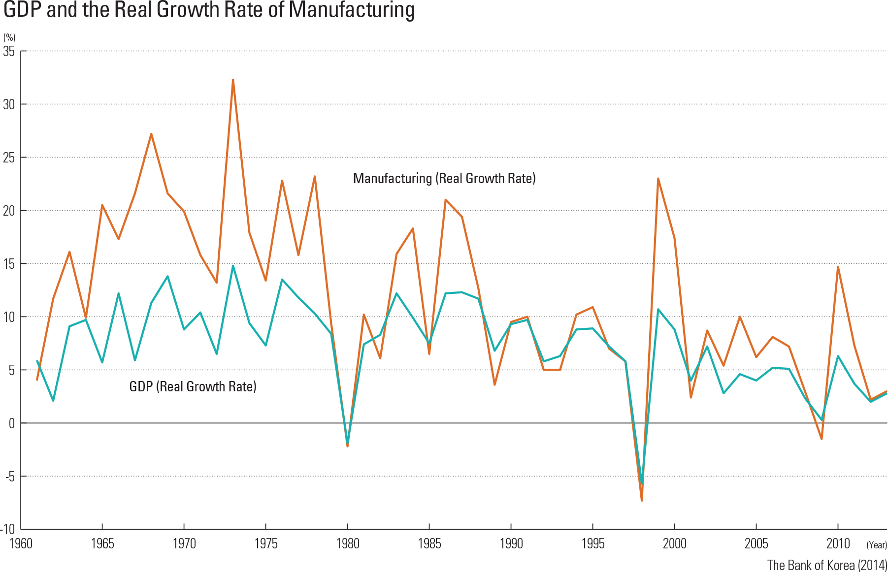 """GDP and the Real Growth Rate of Manufacturing<p class=""""oz_zoom"""" zimg=""""http://imagedata.cafe24.com/us_1/us1_96-1_2.jpg""""><span style=""""font-family:Nanum Myeongjo;""""><span style=""""font-size:18px;""""><span class=""""label label-danger"""">UPDATE DATA</span></span></p>"""