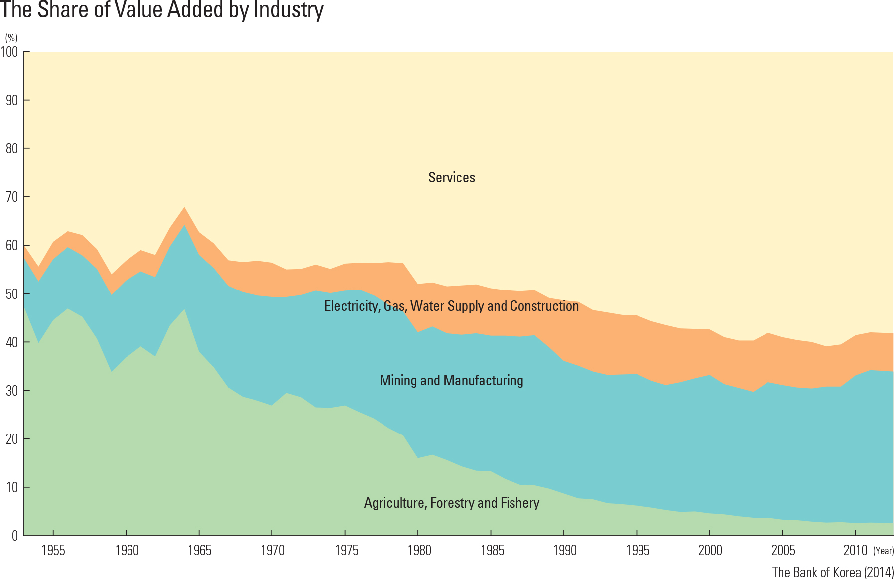"""The Share of Value Added by Industry<p class=""""oz_zoom"""" zimg=""""http://imagedata.cafe24.com/us_1/us1_96-2_2.jpg""""><span style=""""font-family:Nanum Myeongjo;""""><span style=""""font-size:18px;""""><span class=""""label label-danger"""">UPDATE DATA</span></span></p>"""