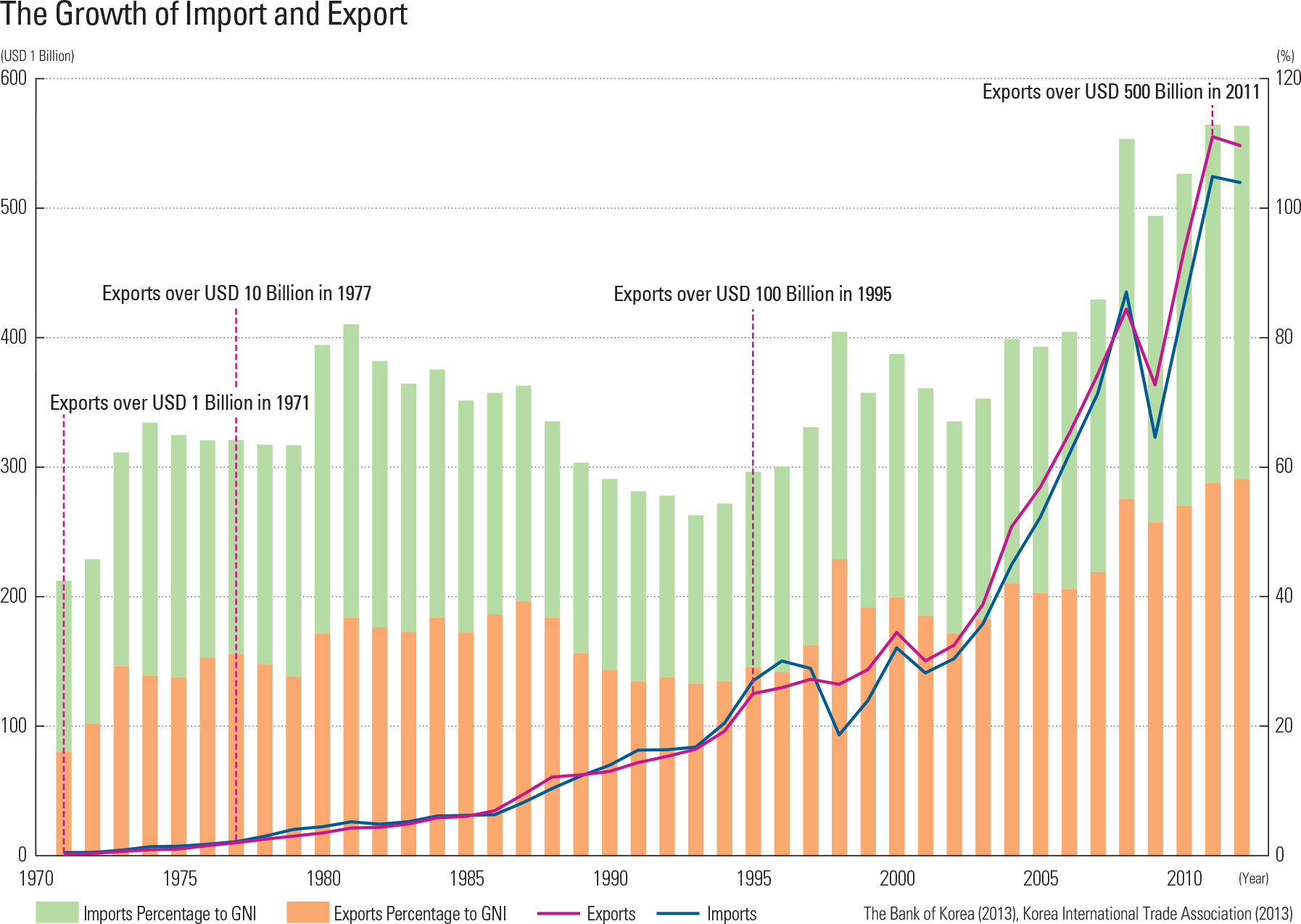 """The Growth of Import and Export<p class=""""oz_zoom"""" zimg=""""http://imagedata.cafe24.com/us_1/us1_97-2_2.jpg""""><span style=""""font-family:Nanum Myeongjo;""""><span style=""""font-size:18px;""""><span class=""""label label-danger"""">UPDATE DATA</span></span></p>"""