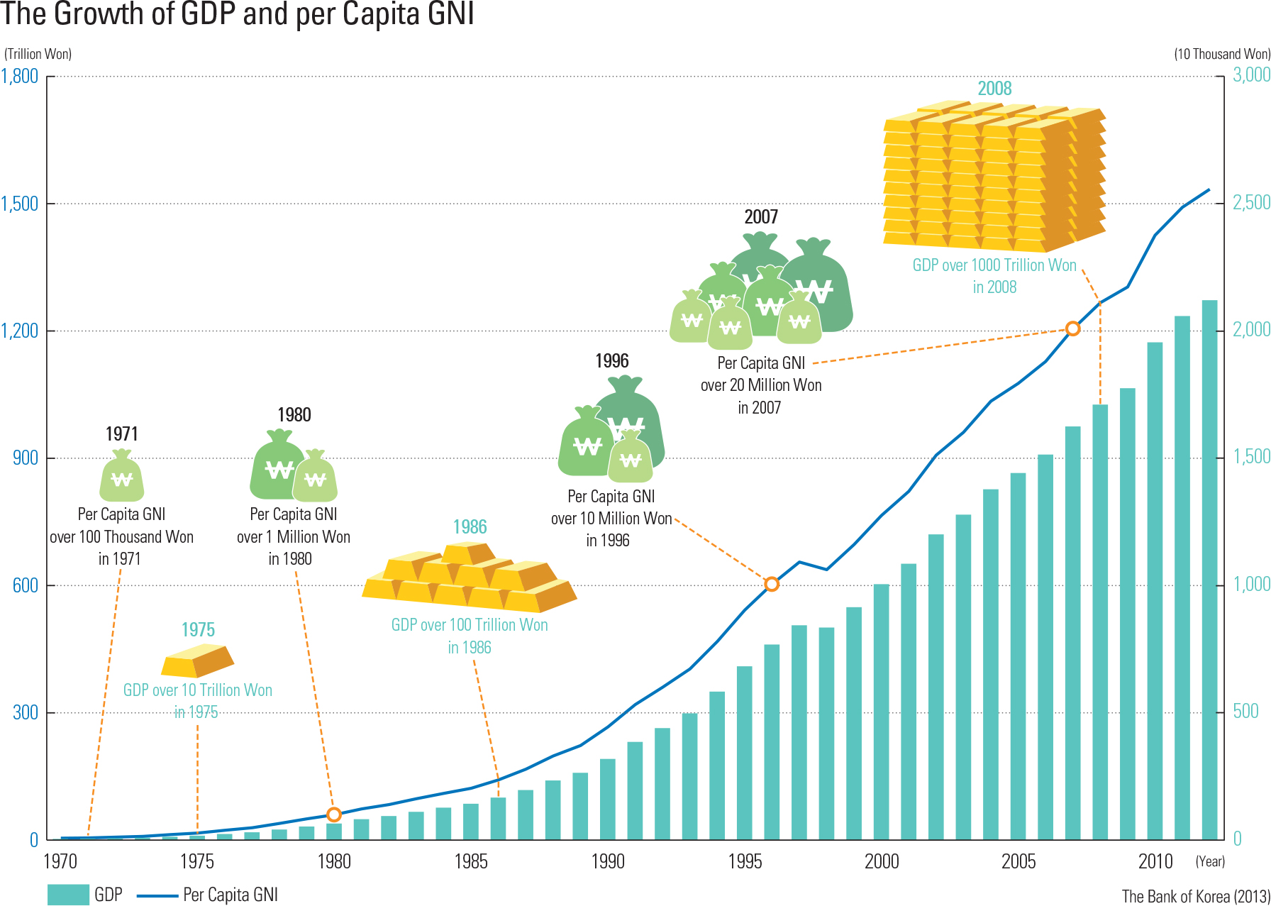 """The Growth of GDP and per Capita GNI<p class=""""oz_zoom"""" zimg=""""http://imagedata.cafe24.com/us_1/us1_97-3_2.jpg""""><span style=""""font-family:Nanum Myeongjo;""""><span style=""""font-size:18px;""""><span class=""""label label-danger"""">UPDATE DATA</span></span></p>"""