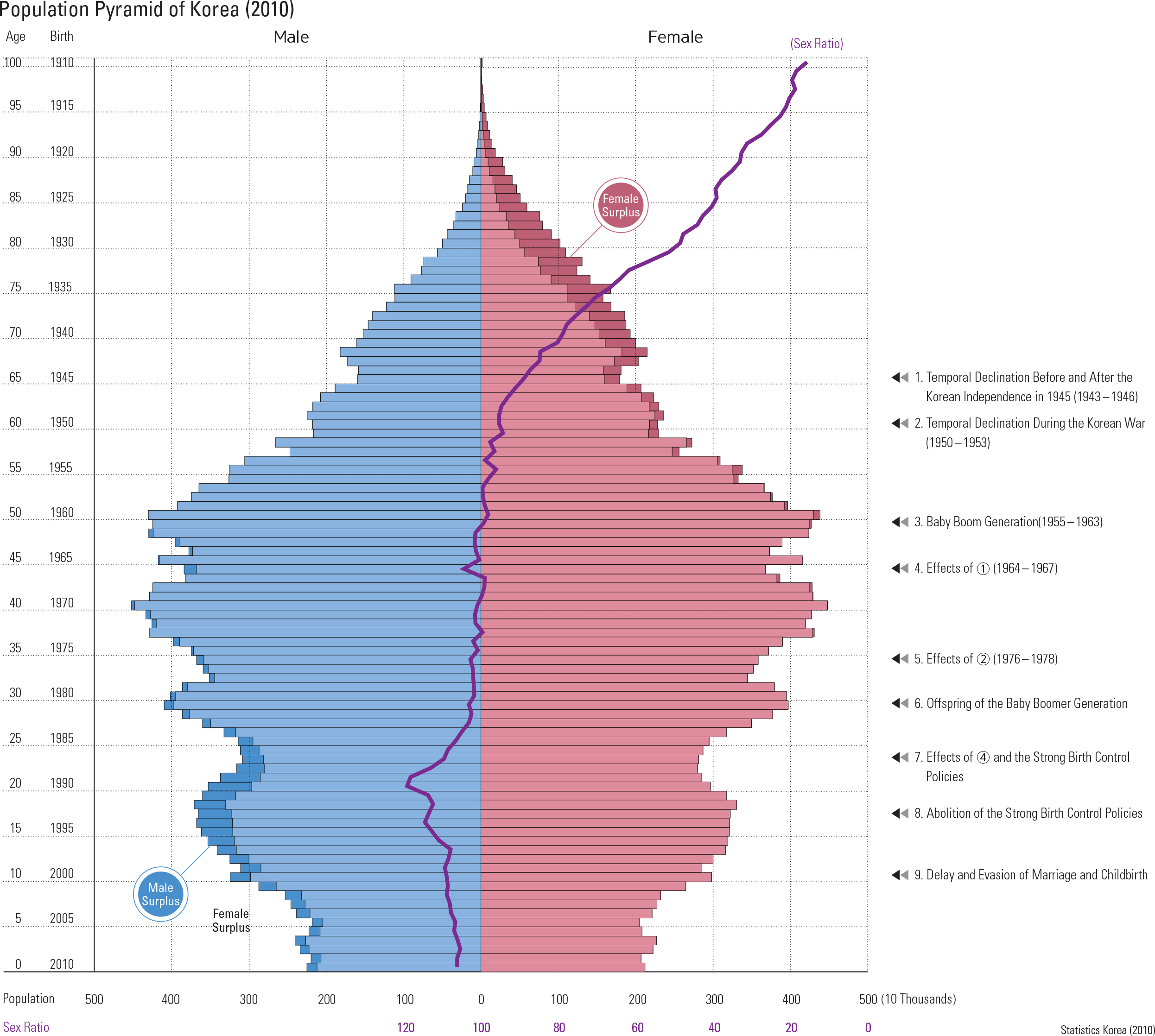 "Population Pyramid of Korea (2010)<p class=""oz_zoom"" zimg=""http://imagedata.cafe24.com/us_3/us3_112-1_2.jpg""><span style=""font-family:Nanum Myeongjo;""><span style=""font-size:18px;""><span class=""label label-danger"">UPDATE DATA</span></span></p>"