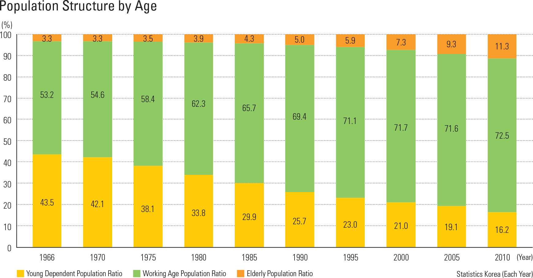 Population Structure by Age