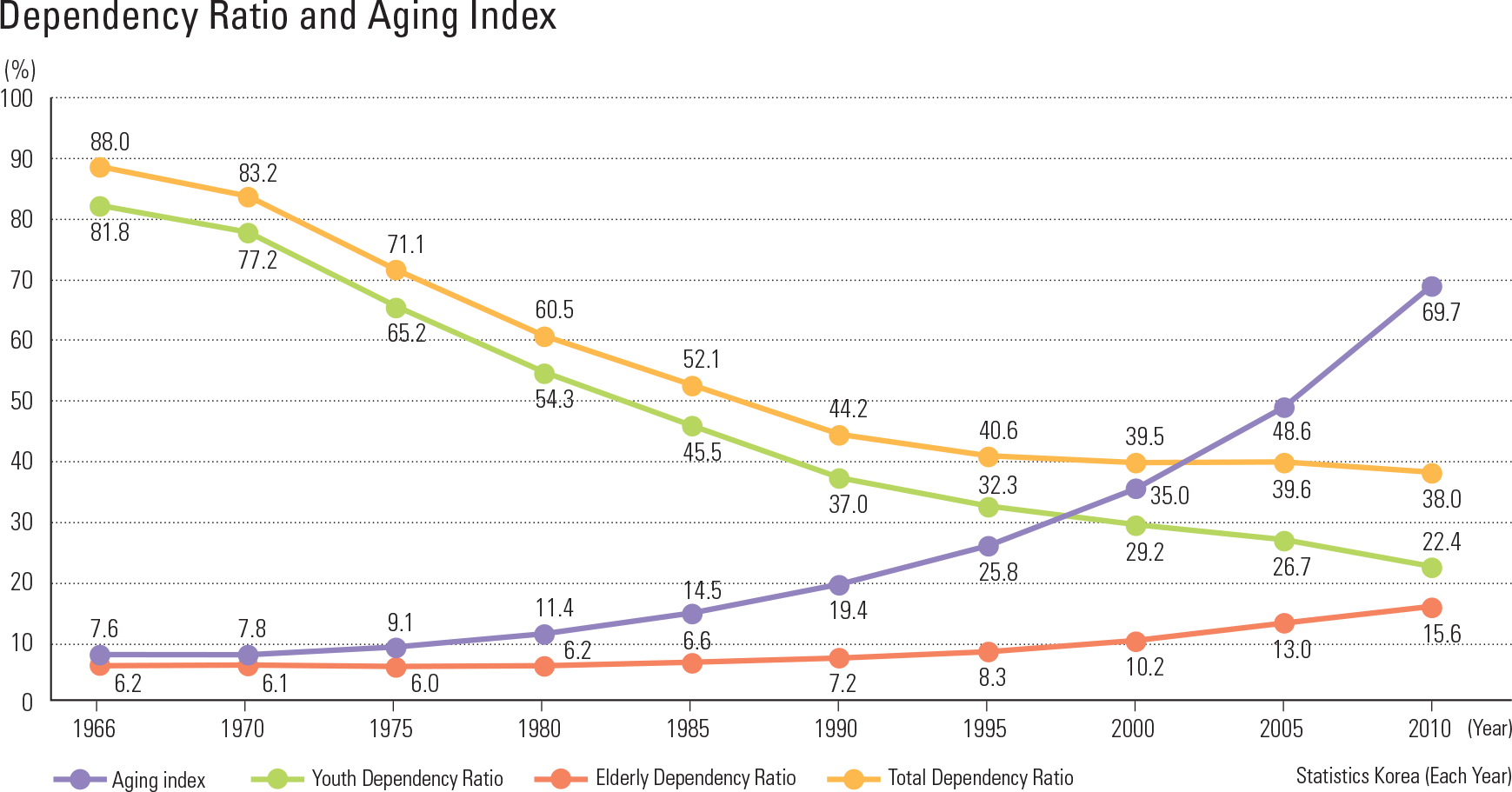 Dependency Ratio and Aging Index
