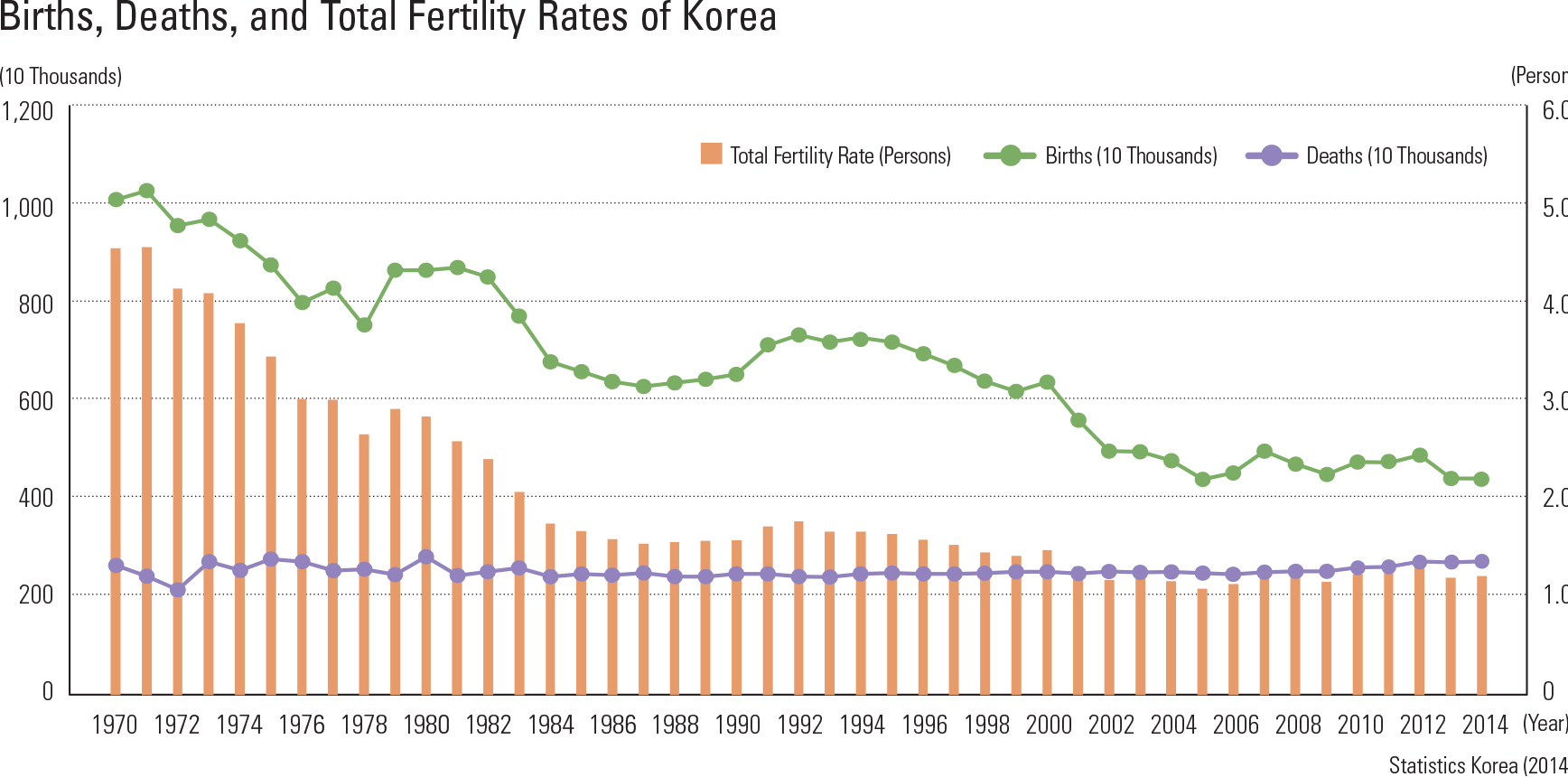 "Births, Deaths, and Total Fertility Rates of Korea<p class=""oz_zoom"" zimg=""http://imagedata.cafe24.com/us_3/us3_116-3_2.jpg""><span style=""font-family:Nanum Myeongjo;""><span style=""font-size:18px;""><span class=""label label-danger"">UPDATE DATA</span></span></p>"