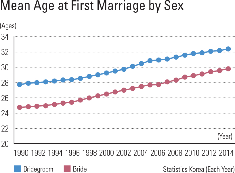 "Mean Age at First Marriage by Sex<p class=""oz_zoom"" zimg=""http://imagedata.cafe24.com/us_3/us3_118-3_2.jpg""><span style=""font-family:Nanum Myeongjo;""><span style=""font-size:18px;""><span class=""label label-danger"">UPDATE DATA</span></span></p>"
