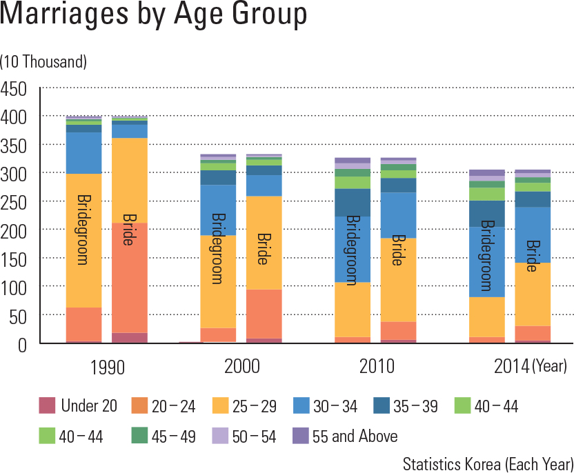 "Marriages by Age Group<p class=""oz_zoom"" zimg=""http://imagedata.cafe24.com/us_3/us3_118-4_2.jpg""><span style=""font-family:Nanum Myeongjo;""><span style=""font-size:18px;""><span class=""label label-danger"">UPDATE DATA</span></span></p>"