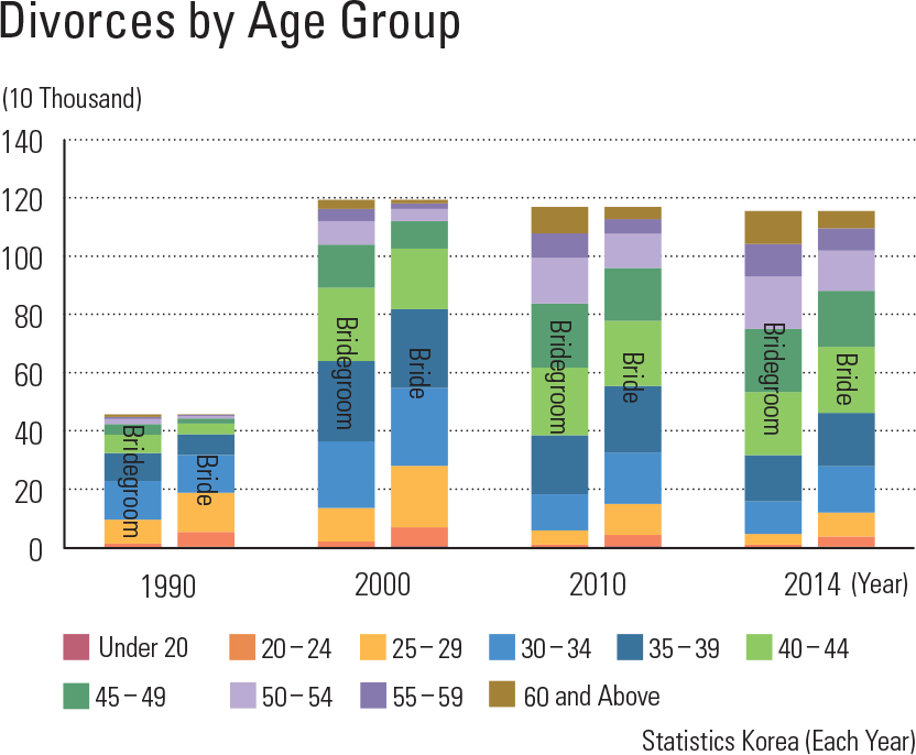 "Divorces by Age Group<p class=""oz_zoom"" zimg=""http://imagedata.cafe24.com/us_3/us3_118-5_2.jpg""><span style=""font-family:Nanum Myeongjo;""><span style=""font-size:18px;""><span class=""label label-danger"">UPDATE DATA</span></span></p>"