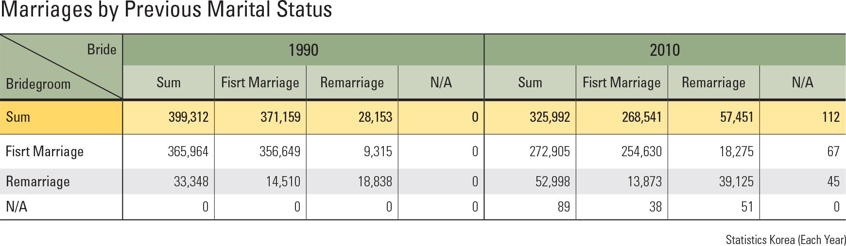 Marriages by Previous Marital Status