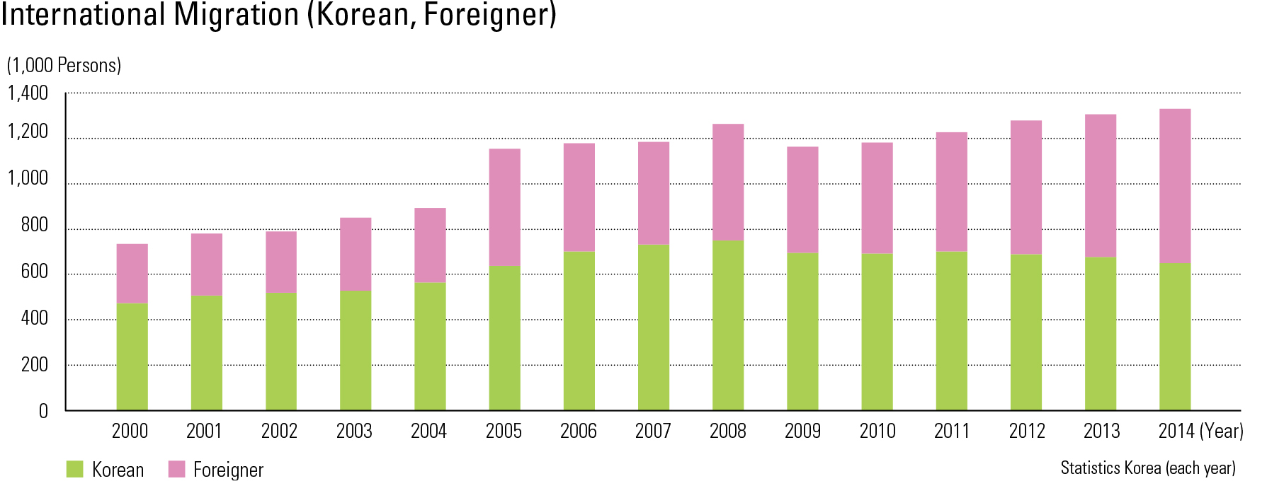 "International Migration (Korean, Foreigner)<p class=""oz_zoom"" zimg=""http://imagedata.cafe24.com/us_3/us3_122-3_2.jpg""><span style=""font-family:Nanum Myeongjo;""><span style=""font-size:18px;""><span class=""label label-danger"">UPDATE DATA</span></span></p>"
