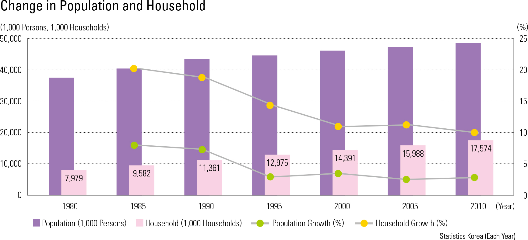 Change in Population and Household