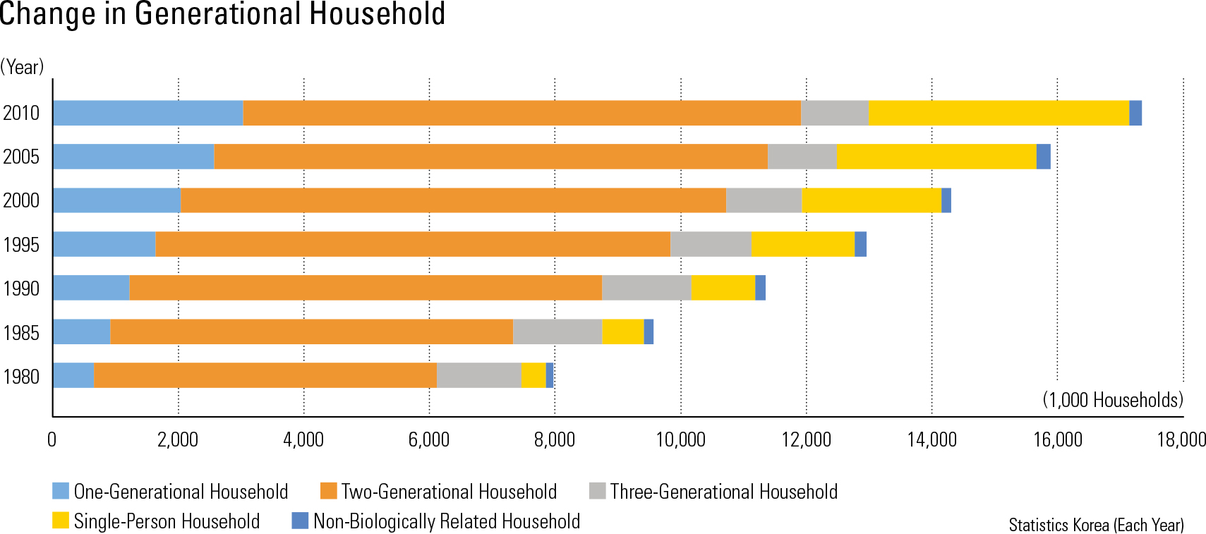 Change in Generational Household