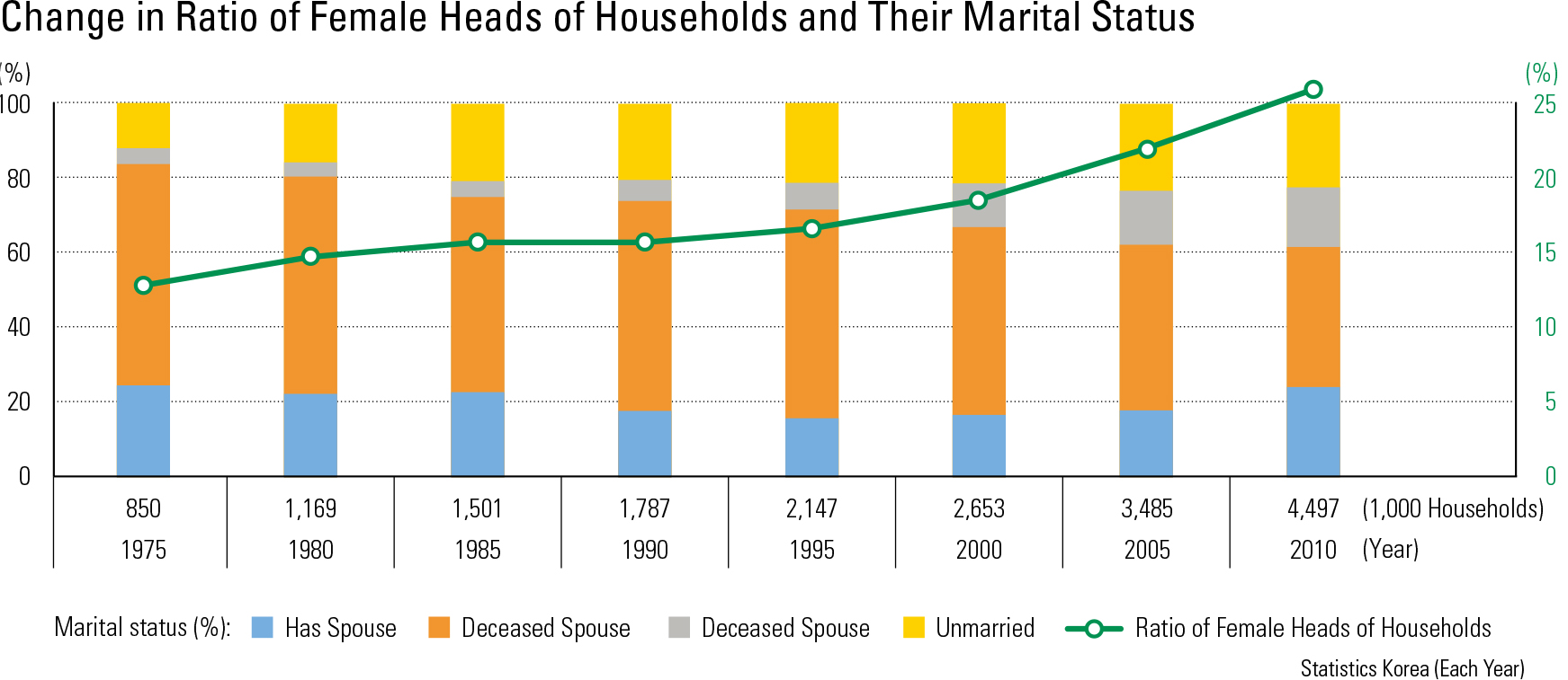 Change in Ratio of Female Heads of Households and Their Marital Status