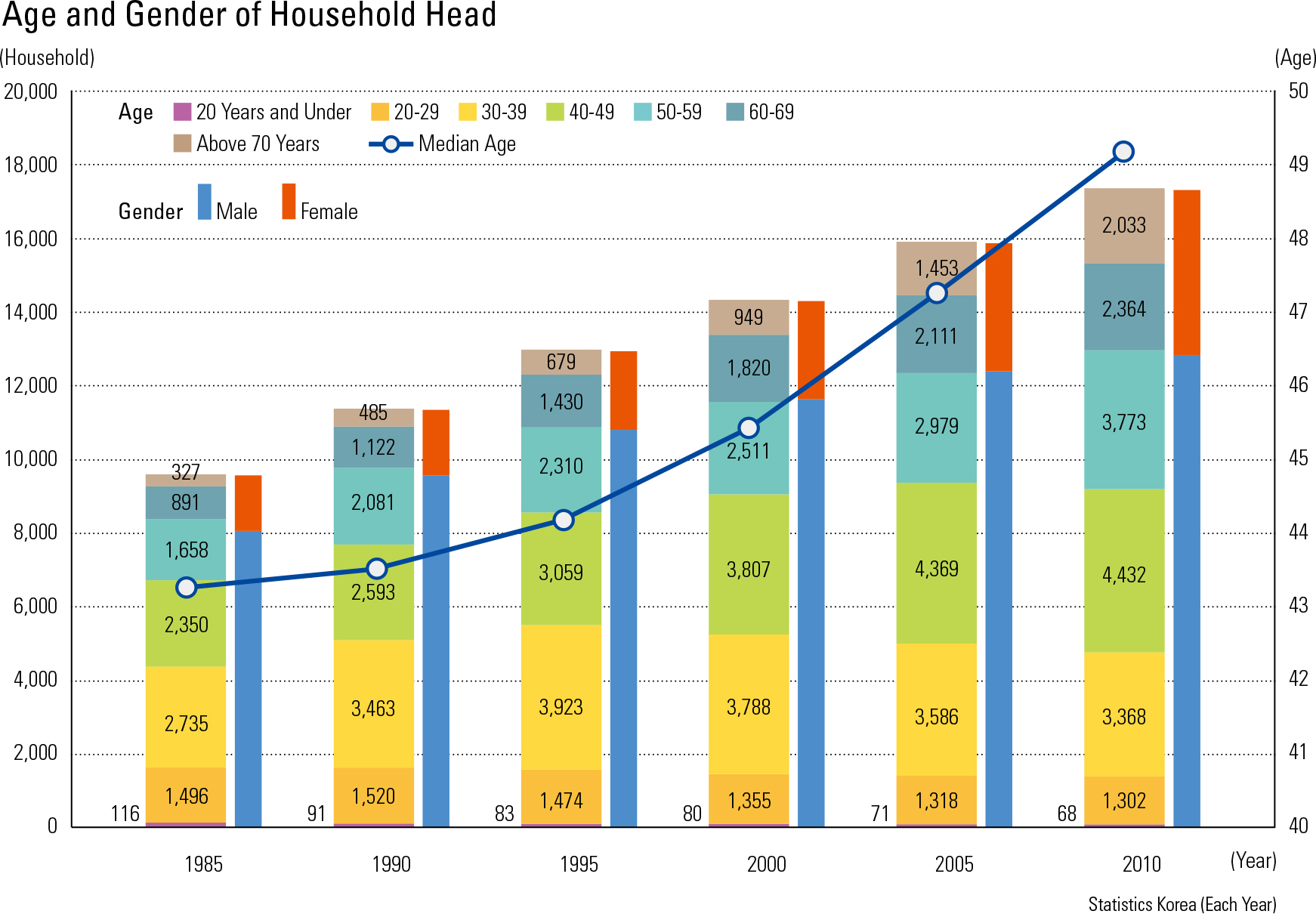 "Age and Gender of Household Head<p class=""oz_zoom"" zimg=""http://imagedata.cafe24.com/us_3/us3_137-4_2.jpg""><span style=""font-family:Nanum Myeongjo;""><span style=""font-size:18px;""><span class=""label label-danger"">UPDATE DATA</span></span></p>"