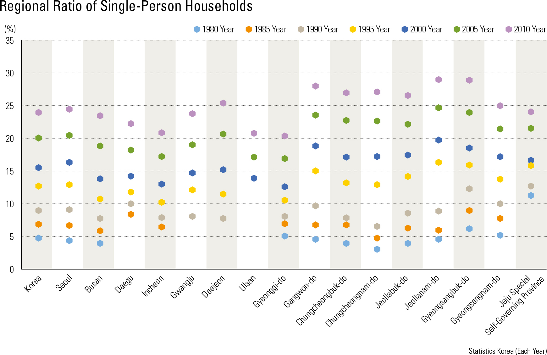 "Regional Ratio of Single-Person Households<p class=""oz_zoom"" zimg=""http://imagedata.cafe24.com/us_3/us3_138-5_2.jpg""><span style=""font-family:Nanum Myeongjo;""><span style=""font-size:18px;""><span class=""label label-danger"">UPDATE DATA</span></span></p>"