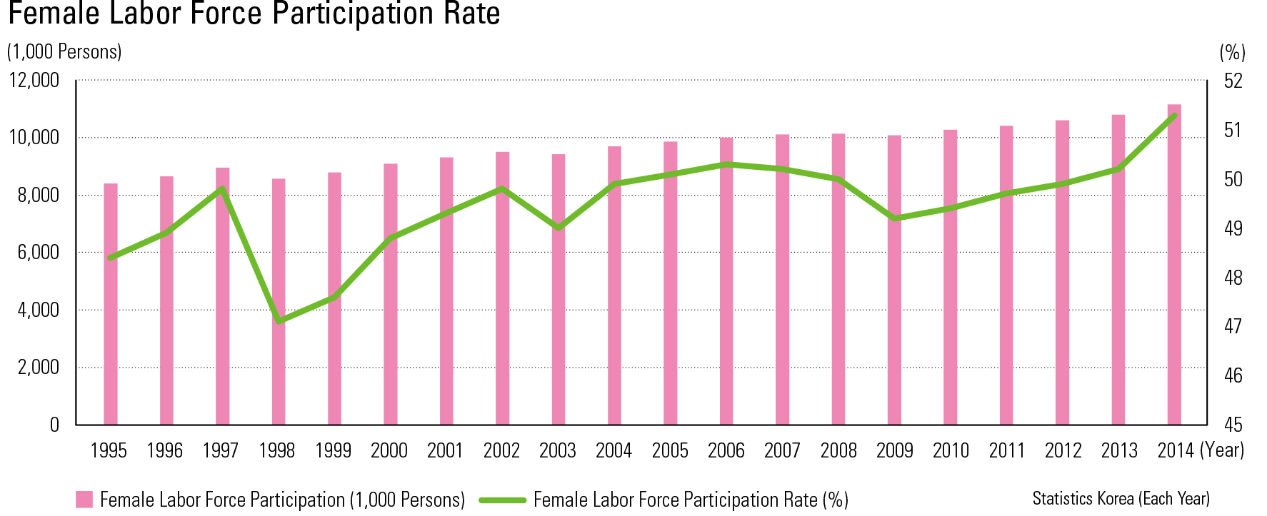 "Female Labor Force Participation Rate<p class=""oz_zoom"" zimg=""http://imagedata.cafe24.com/us_3/us3_142-4_2.jpg""><span style=""font-family:Nanum Myeongjo;""><span style=""font-size:18px;""><span class=""label label-danger"">UPDATE DATA</span></span></p>"